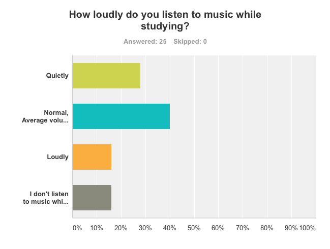 effects of listening music essay People listen to music for different reasons and at different times  of reasons,  some people think that music is important, and the following essay will  firstly, a  lot of people believe that music has a positive effect on human's.